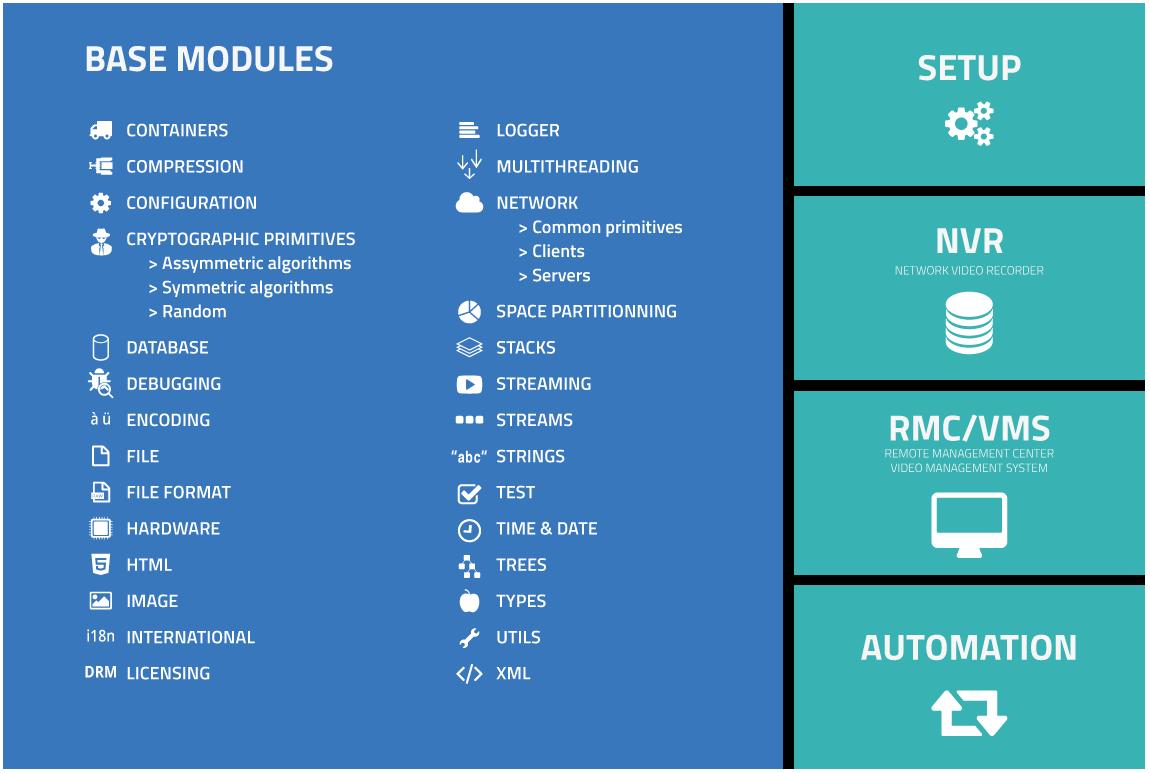 Architecture électronique modulaire Software