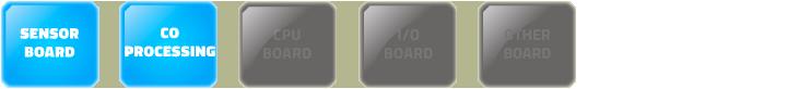 Sensor board & co-processing