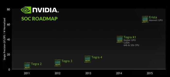 Nvidia Tegra SOC Roadmap