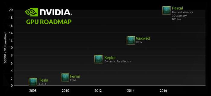 Nvidia GPU Pascal Roadmap