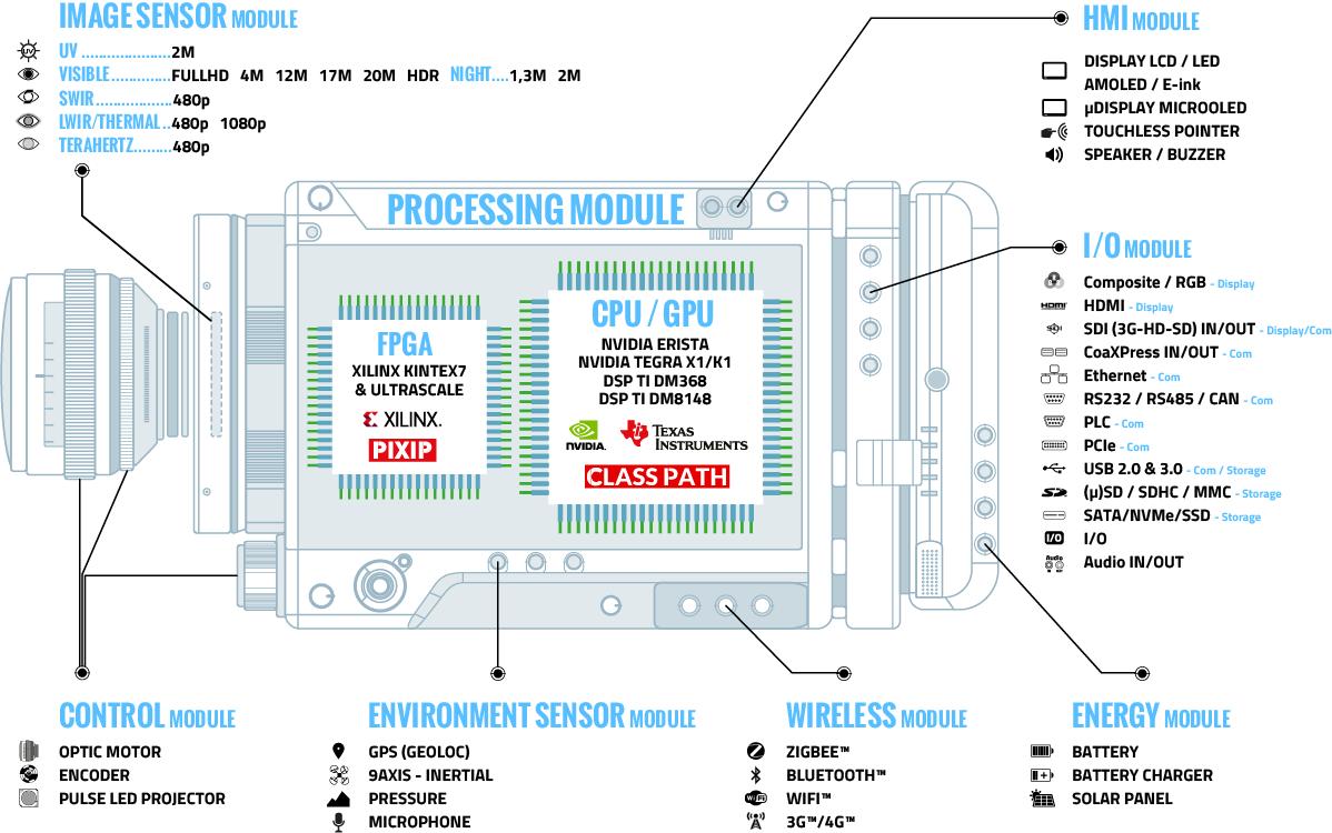 Architecture modulaire hardware for Architecture modulaire